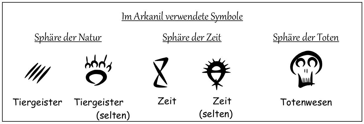 Symbole Natur, Zeit, Toten